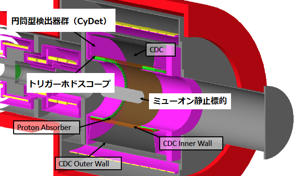 Cylindrical Detector System