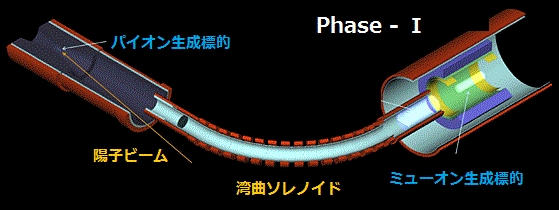 COMET Phase-I