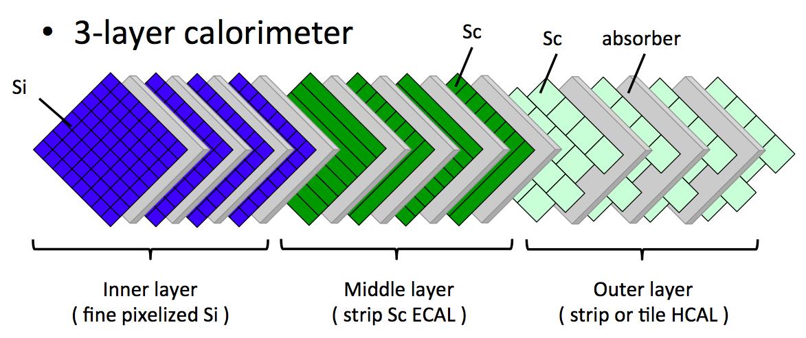 電磁カロリメータの構造最適化研究